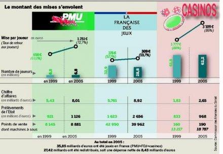 statistiques jeux argent