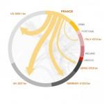 A qui appartient la dette française en 2013 ?