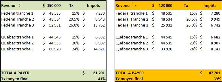 Exemple d'économies sur les impôts permises par les REER